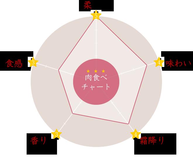 牛肉の部位「ヒレ先」の肉食べチャート:「柔らかさ、味わい、霜降りの量、香り、食感」の5つの特徴