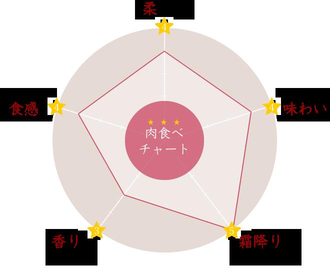 牛肉の部位「タテばら」の肉食べチャート:「柔らかさ、味わい、霜降りの量、香り、食感」の5つの特徴